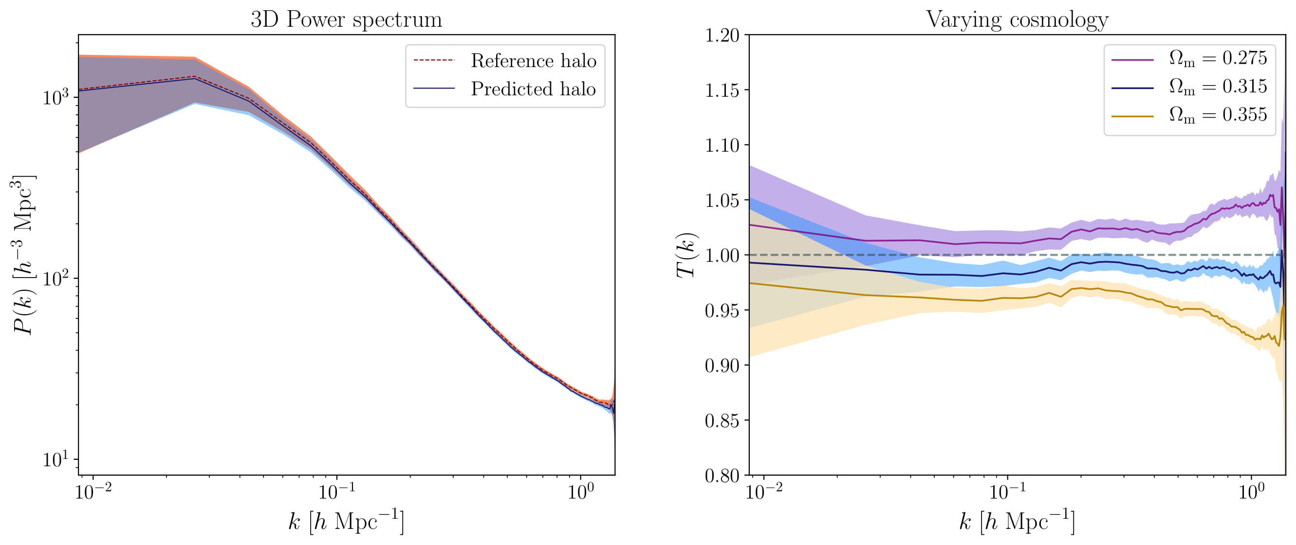3D power spectra of reference and predicted halo fields