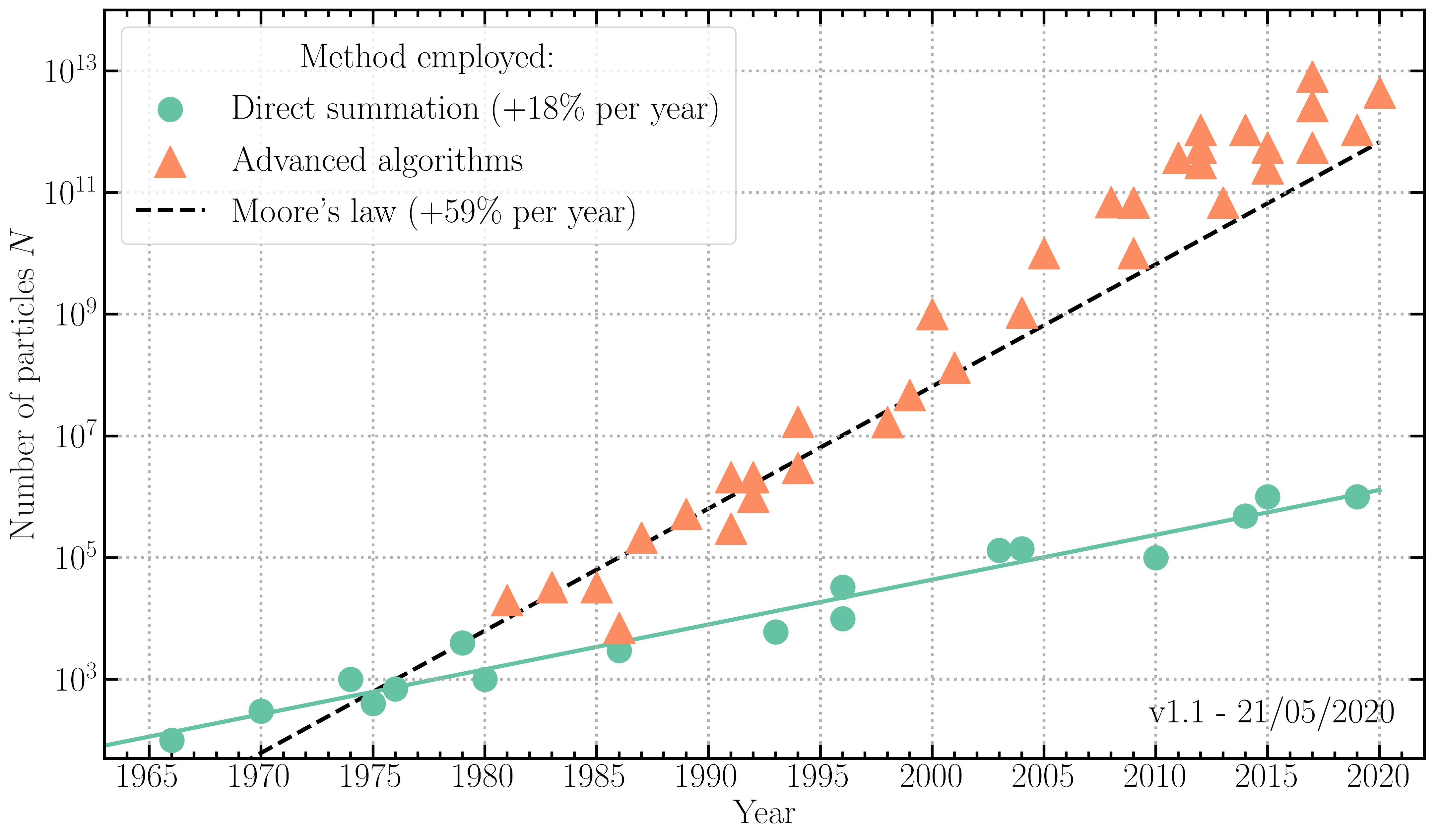 Number of particles in cosmological simulations as a function of time